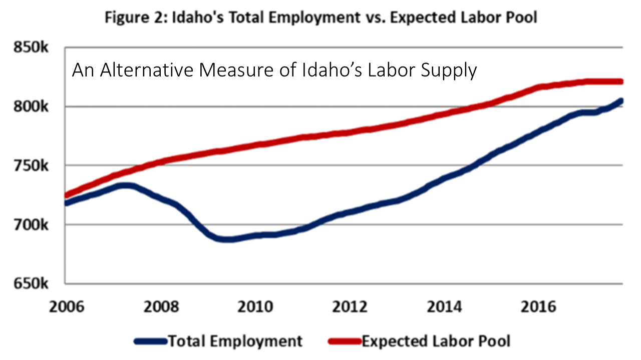 North Idaho Spurs Economic Growth